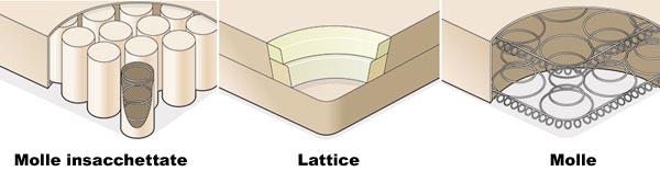 Materassi Meglio A Molle O Lattice.Scegliere Il Materasso Giusto Meglio Molle Lattice O Foam